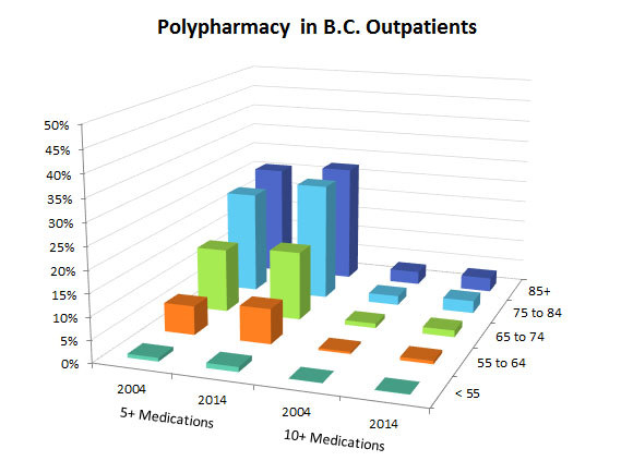 Polypharmacy in BC Outpatients
