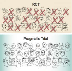 What Is A Pragmatic Trial