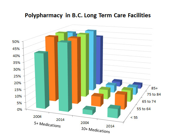 Polypharmacy in BC Long Term Care Facilities