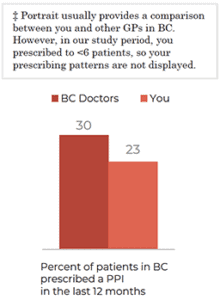 image: percent of patients in BC prescribed a PPI in the last 12 months